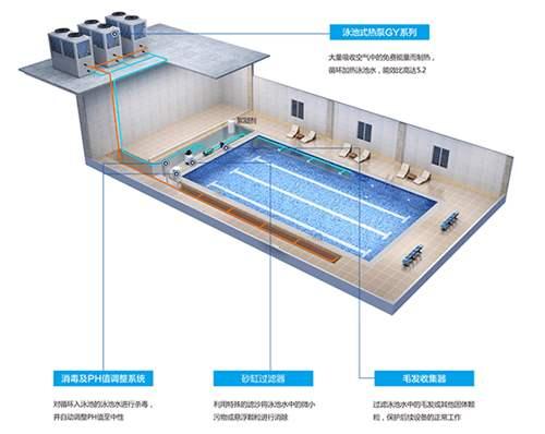 泳池为什么要用空气能热泵的原因?
